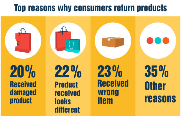 Top Reasons for Dropshopping Refunds and Returns - Winner Picker